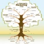 Search Engine Marketing (SEM) là gì? Những kiến thức cơ bản về SEM
